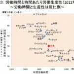 日本経済の競争力と長時間労働、労働生産性の低さ