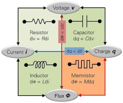 Memristor / Wikipedia