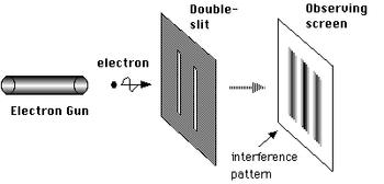 二重スリット実験 / Wikipedia