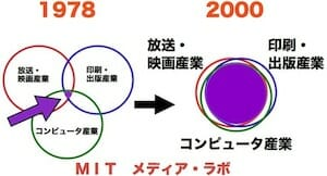 産業構造変化(MIT Media Lab)