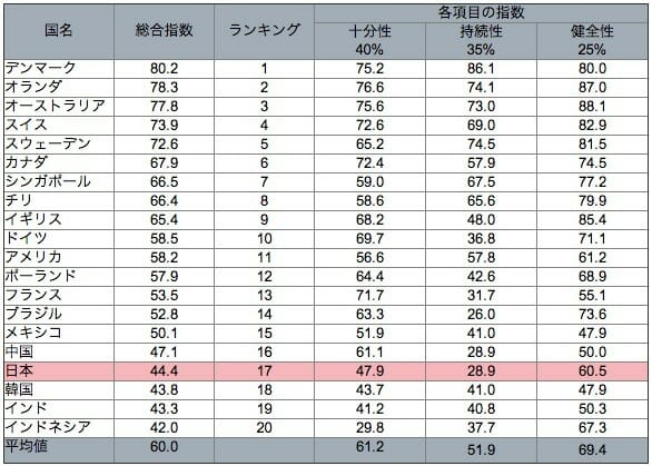 グローバル年金指数(2013) / マーサー ジャパン