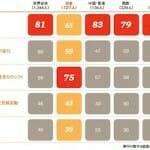 第17回世界CEO意識調査 日本分析版(PwC)