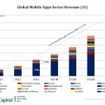 モバイルアプリは爆発的に多様化、2017年までに700億ドル超