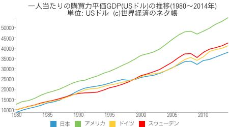 購買力平価(PPP)は、「為替レートは2国間の物価上昇率の比で決定する」という相対的購買力平価説をもとに、インフレ格差から物価を均衡させる為替相場を算出している。各国の物価の違いを修正し、より実質的な比較ができるとされている。