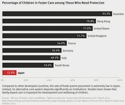 世界各国の要保護児童に占める里親委託児童の割合(2010,2011年)/ HRW