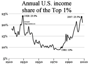 エマニュエル・サエズとトマ・ピケティの共著論文のデータによって作成された、アメリカ合衆国における所得上位1%の所得が国民総所得に占める比率の推移を示すグラフ / Wikipedia