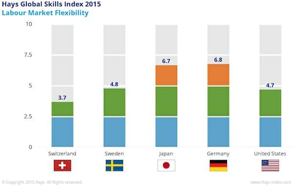 Labour Market Flexibility 2015