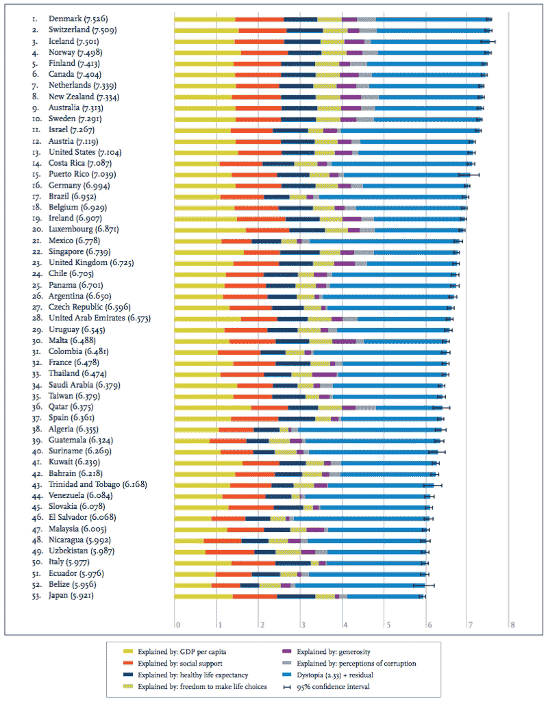 Ranking of Happiness / World Happiness Report 2016 Update
