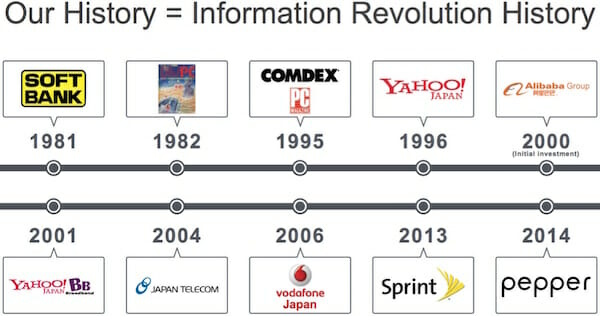 Our History = Information Revolution History / SoftBank