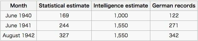 German tank problem / Wikipedia