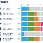 日本の「人材ミスマッチ」は世界最悪レベル(Hays)