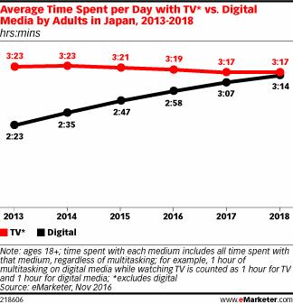 テレビ利用時間とデジタル利用時間の推移(日本)/ eMarketer