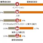 デジタルやテクノロジーから遠い日本のCEO(PwC Japan)