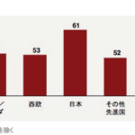 日本の新任CEOの平均は61歳と世界で最も高い