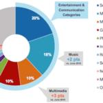 2017年モバイルアプリの利用調査レポート(comScore)