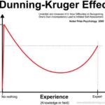 認知バイアスとしてダニング=クルーガー効果が注目