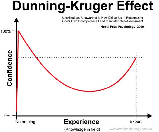 「ダニング=クルーガー効果」の画像検索結果